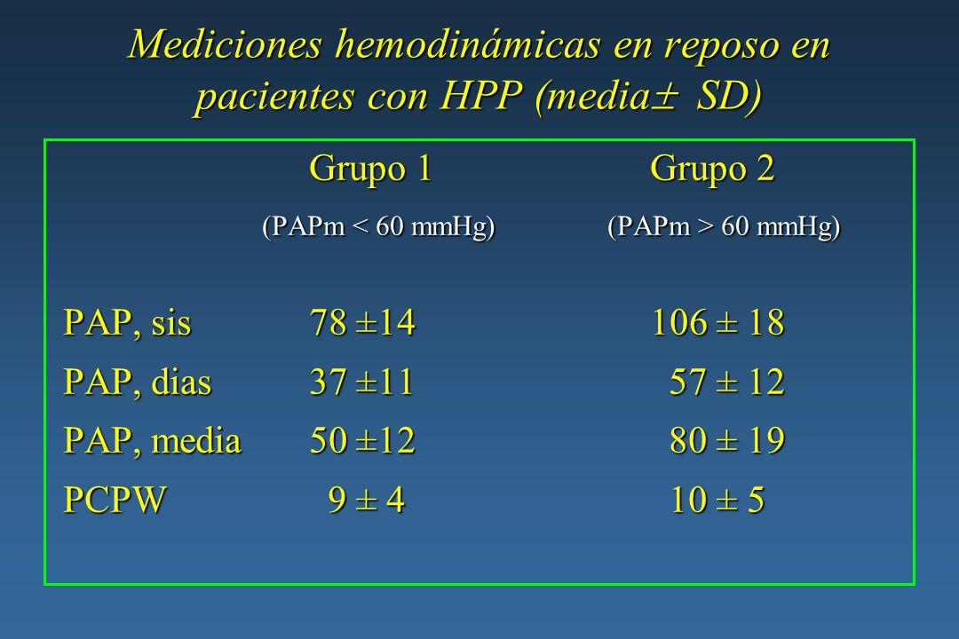 Mediciones hemodinámicas en reposo en pacientes con HPP (media SD) Grupo 1Grupo 2 (PAPm 60 mmHg) (PAPm 60 mmHg) PAP, sis78 ±14106 ± 18 PAP, sis78 ±141