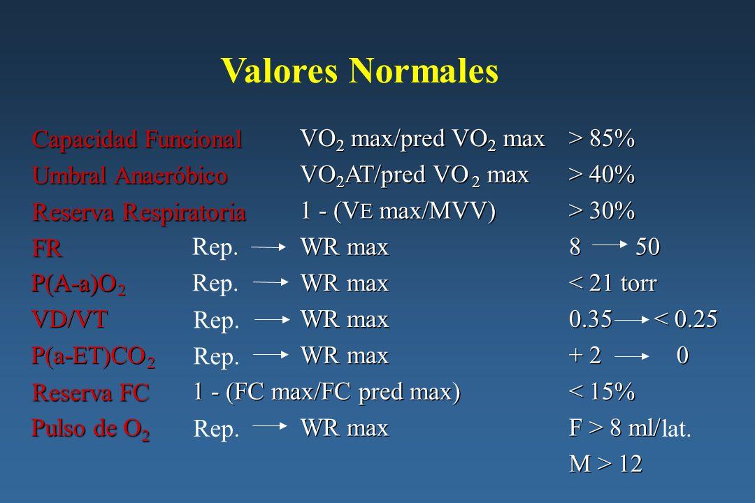 TECP en 17 pacientes con HPP, media ± SD (% pred) TECP en 17 pacientes con HPP, media ± SD (% pred) Grupo 1Grupo 2 (PAPm 60 mmHg) (PAPm 60 mmHg) Trabajo, W49 ±23(49%)33 ±12 (40%) VO 2 Max (ml/min)940 ±379 (55%)*538 ±241 (35%) VO 2 /Kg16 ± 8 *10 ± 3 VO 2 AT (%)31 ± 8 *22 ± 10 VO 2 /HR 6 ± 3 4 ± 2 RFC21 ± 627 ± 16 TAsis125 ± 22131 ± 28 Frecuencia Resp.36 ± 943 ± 10 Reserva Resp.