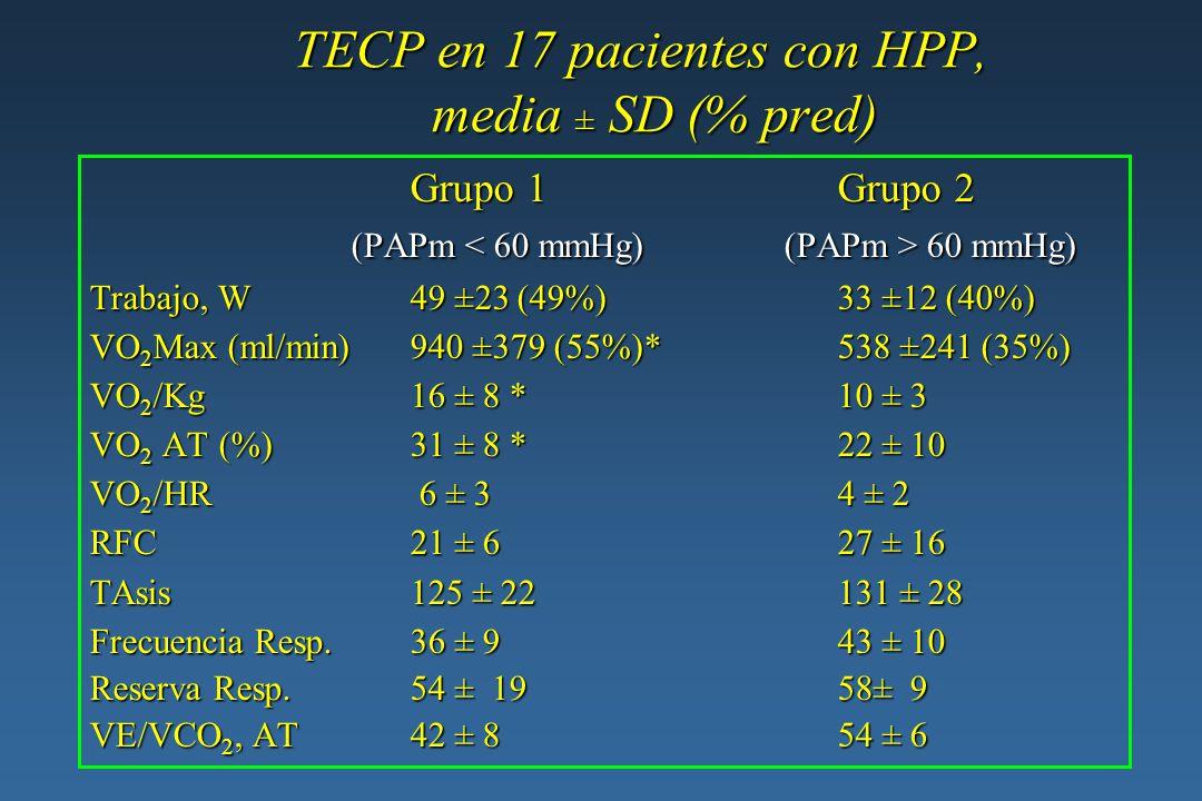 Intercambio de gases y síntomas en el TECP en 17 pacientes con HPP (media SD) Grupo 1Grupo 2 (PAPm 60 mmHg) (PAPm 60 mmHg) SaO 2 95 ±694 ± 3 SaO 2 95 ±694 ± 3 PaO 2 88 ± 2278 ± 18 PaO 2 88 ± 2278 ± 18 PaCO 2 34 ± 531 ± 3 PaCO 2 34 ± 531 ± 3 pH7.36 ±0.067.41 ± 0.04 pH7.36 ±0.067.41 ± 0.04 HCO 3 19 ± 317 ± 0.5 HCO 3 19 ± 317 ± 0.5 P(A-a)O 2 24 ± 2638 ± 18 P(A-a)O 2 24 ± 2638 ± 18 VD/VT0.32 ± 0.070.37 ± 0.08 VD/VT0.32 ± 0.070.37 ± 0.08 Disnea4 (40%)2 (29%) Disnea4 (40%)2 (29%) Fatiga 6 (60%)5 (71%) Fatiga 6 (60%)5 (71%)