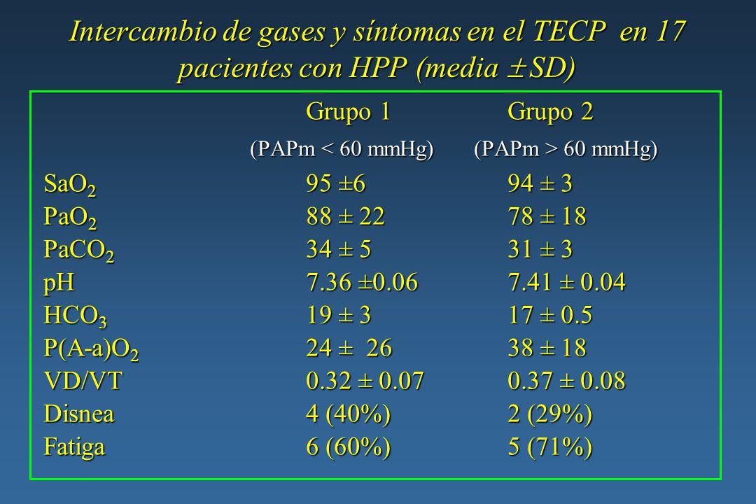 Intercambio de gases y síntomas en el TECP en 17 pacientes con HPP (media SD) Grupo 1Grupo 2 (PAPm 60 mmHg) (PAPm 60 mmHg) SaO 2 95 ±694 ± 3 SaO 2 95