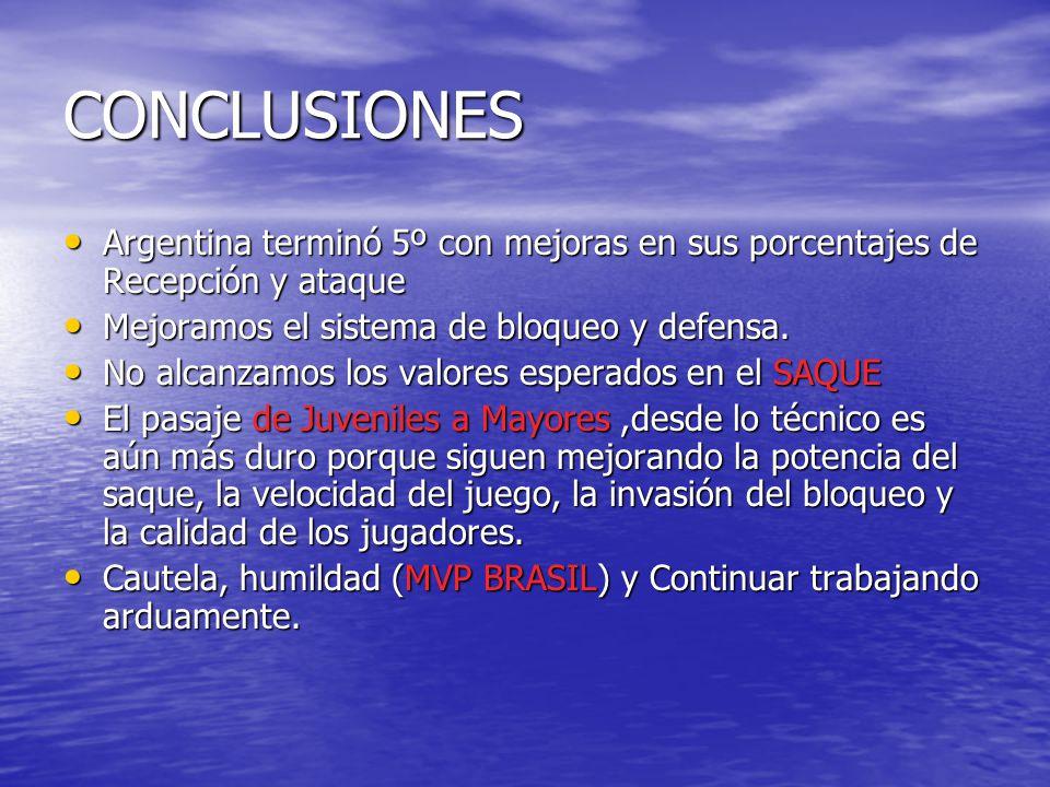 CONCLUSIONES Argentina terminó 5º con mejoras en sus porcentajes de Recepción y ataque Argentina terminó 5º con mejoras en sus porcentajes de Recepción y ataque Mejoramos el sistema de bloqueo y defensa.
