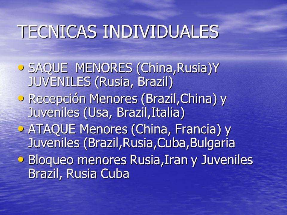 TECNICAS INDIVIDUALES SAQUE MENORES (China,Rusia)Y JUVENILES (Rusia, Brazil) SAQUE MENORES (China,Rusia)Y JUVENILES (Rusia, Brazil) Recepción Menores (Brazil,China) y Juveniles (Usa, Brazil,Italia) Recepción Menores (Brazil,China) y Juveniles (Usa, Brazil,Italia) ATAQUE Menores (China, Francia) y Juveniles (Brazil,Rusia,Cuba,Bulgaria ATAQUE Menores (China, Francia) y Juveniles (Brazil,Rusia,Cuba,Bulgaria Bloqueo menores Rusia,Iran y Juveniles Brazil, Rusia Cuba Bloqueo menores Rusia,Iran y Juveniles Brazil, Rusia Cuba