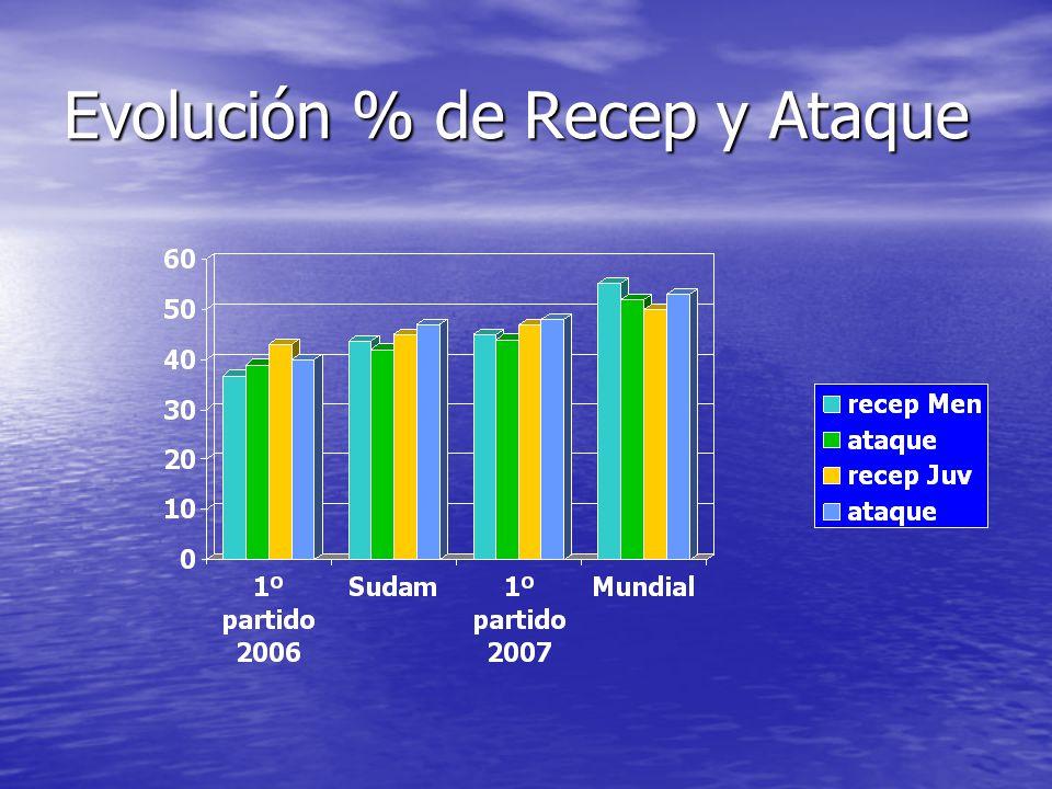 Evolución % de Recep y Ataque