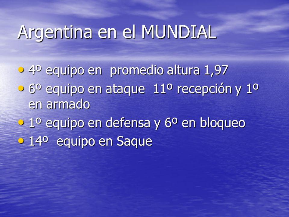 Argentina en el MUNDIAL 4º equipo en promedio altura 1,97 4º equipo en promedio altura 1,97 6º equipo en ataque 11º recepción y 1º en armado 6º equipo en ataque 11º recepción y 1º en armado 1º equipo en defensa y 6º en bloqueo 1º equipo en defensa y 6º en bloqueo 14º equipo en Saque 14º equipo en Saque