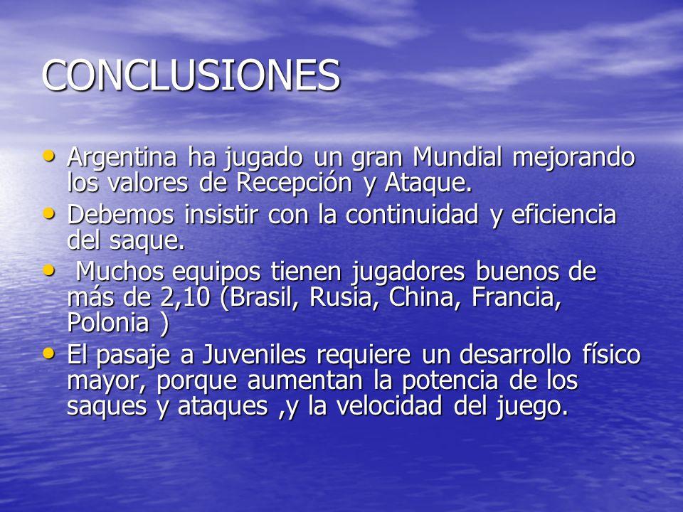 CONCLUSIONES Argentina ha jugado un gran Mundial mejorando los valores de Recepción y Ataque.