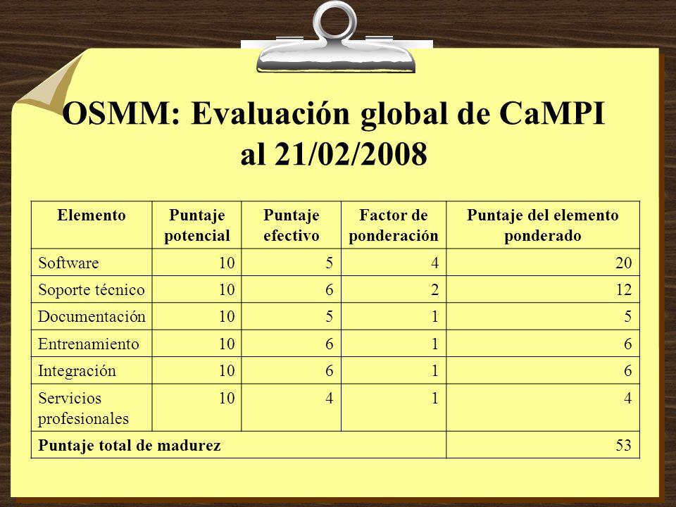 OSMM: Evaluación global de CaMPI al 21/02/2008 ElementoPuntaje potencial Puntaje efectivo Factor de ponderación Puntaje del elemento ponderado Software105420 Soporte técnico106212 Documentación10515 Entrenamiento10616 Integración10616 Servicios profesionales 10414 Puntaje total de madurez53