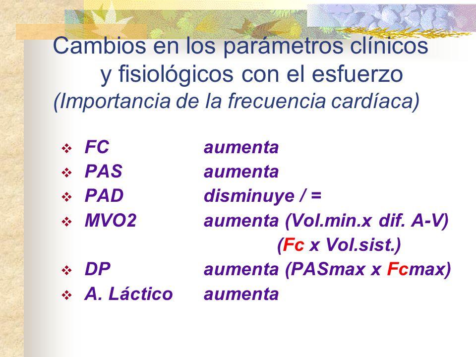 Cambios en los parámetros clínicos y fisiológicos con el esfuerzo (Importancia de la frecuencia cardíaca) FCaumenta PASaumenta PAD disminuye / = MVO2a