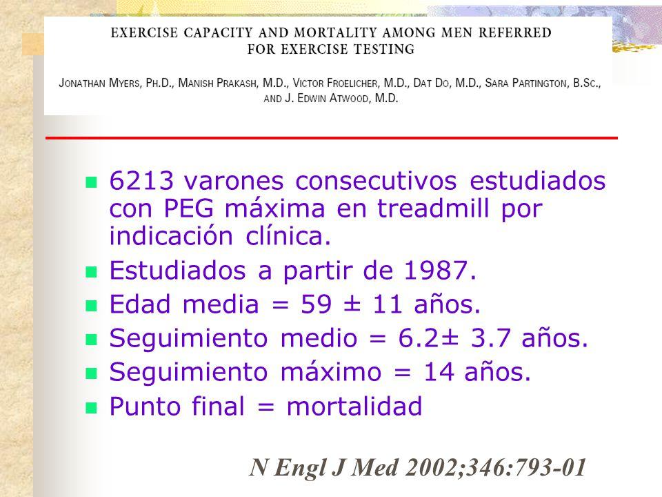 6213 varones consecutivos estudiados con PEG máxima en treadmill por indicación clínica. Estudiados a partir de 1987. Edad media = 59 ± 11 años. Segui