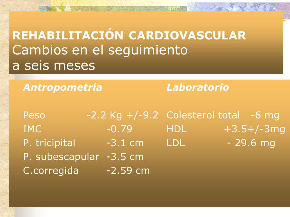 REHABILITACIÓN CARDIOVASCULAR Cambios en el seguimiento a seis meses AntropometríaLaboratorio Peso -2.2 Kg +/-9.2Colesterol total -6 mg IMC-0.79HDL+3.