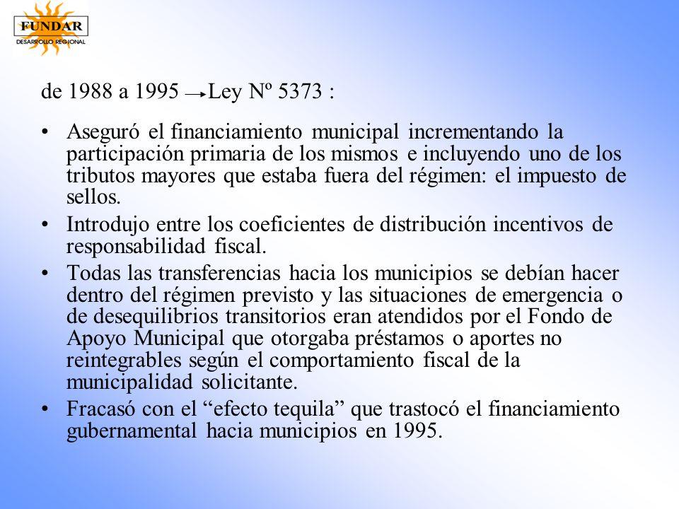 de 1988 a 1995 Ley Nº 5373 : Aseguró el financiamiento municipal incrementando la participación primaria de los mismos e incluyendo uno de los tributo