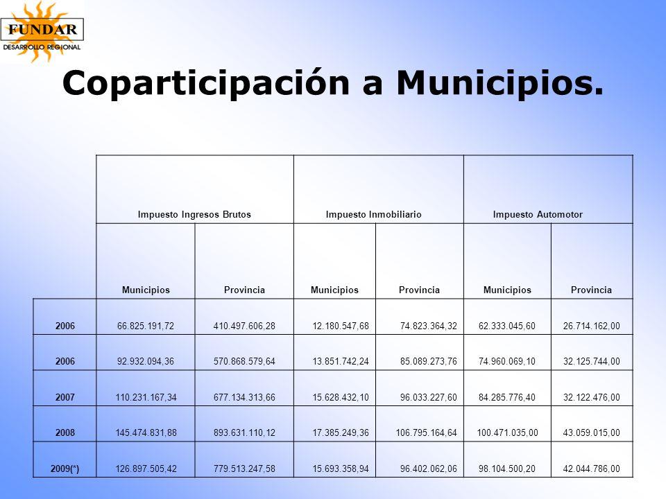 Coparticipación a Municipios. Impuesto Ingresos Brutos Impuesto Inmobiliario Impuesto Automotor MunicipiosProvinciaMunicipiosProvinciaMunicipiosProvin