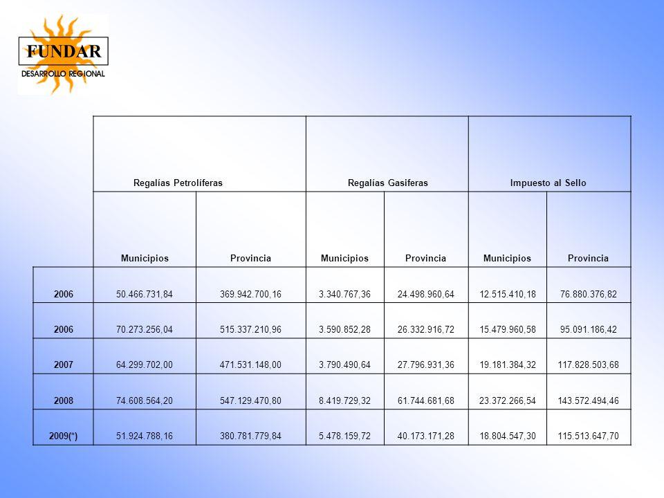 Regalías Petrolíferas Regalías Gasiferas Impuesto al Sello MunicipiosProvinciaMunicipiosProvinciaMunicipiosProvincia 200650.466.731,84369.942.700,163.