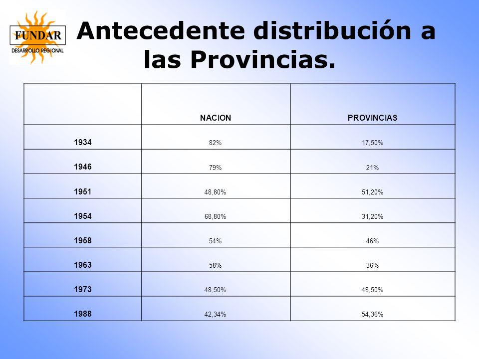 Antecedente distribución a las Provincias. NACIONPROVINCIAS 1934 82%17,50% 1946 79%21% 1951 48,80%51,20% 1954 68,80%31,20% 1958 54%46% 1963 58%36% 197