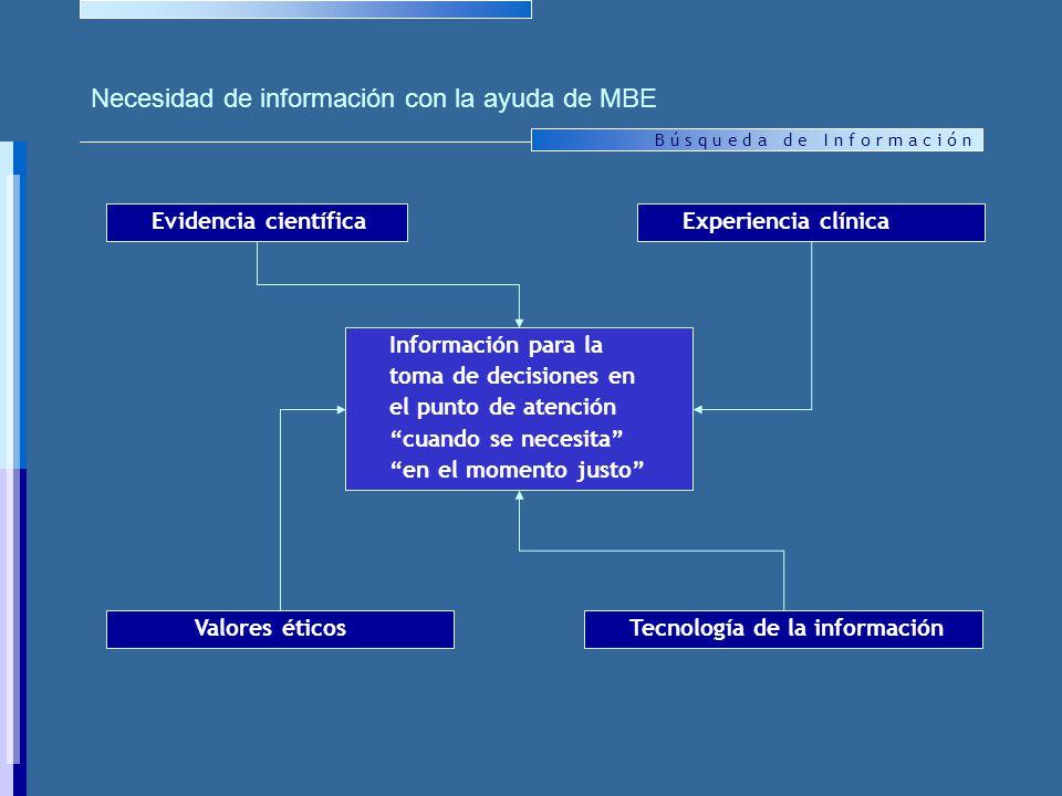 B ú s q u e d a d e I n f o r m a c i ó n Información para la toma de decisiones en el punto de atención cuando se necesita en el momento justo Valores éticos Evidencia científicaExperiencia clínica Tecnología de la información Necesidad de información con la ayuda de MBE