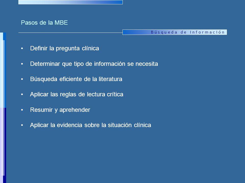 B ú s q u e d a d e I n f o r m a c i ó n Pasos de la MBE Definir la pregunta clínica Determinar que tipo de información se necesita Búsqueda eficiente de la literatura Aplicar las reglas de lectura crítica Resumir y aprehender Aplicar la evidencia sobre la situación clínica