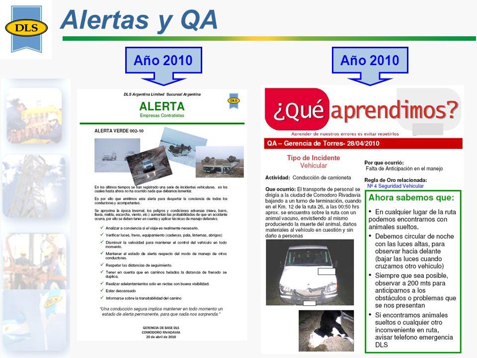 Alertas y QA Año 2010