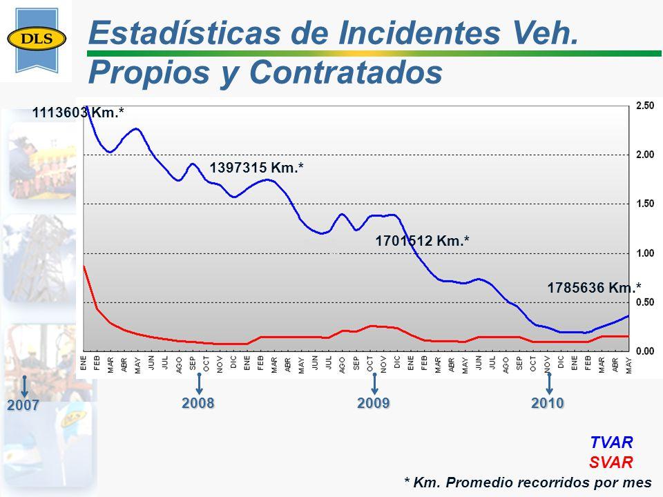Estadísticas de Incidentes Veh. Propios y Contratados 1570618. 672007 200820092010 1113603 Km.* 1397315 Km.* 1701512 Km.* * Km. Promedio recorridos po