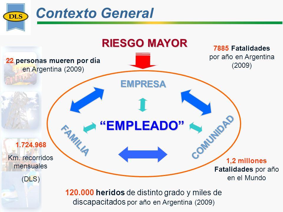 22 personas mueren por día en Argentina (2009) 7885 Fatalidades por año en Argentina (2009) 120.000 heridos de distinto grado y miles de discapacitados por año en Argentina (2009) EMPLEADO FAMILIA COMUNIDAD EMPRESA 1.724.968 Km.