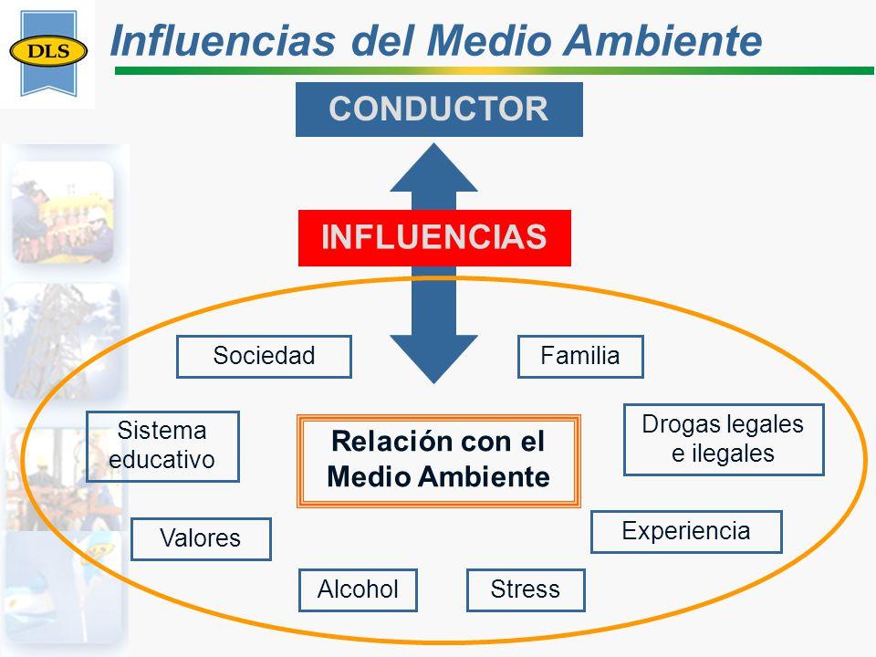Alcohol Relación con el Medio Ambiente CONDUCTOR SociedadFamilia Drogas legales e ilegales Stress INFLUENCIAS Sistema educativo Experiencia Valores In
