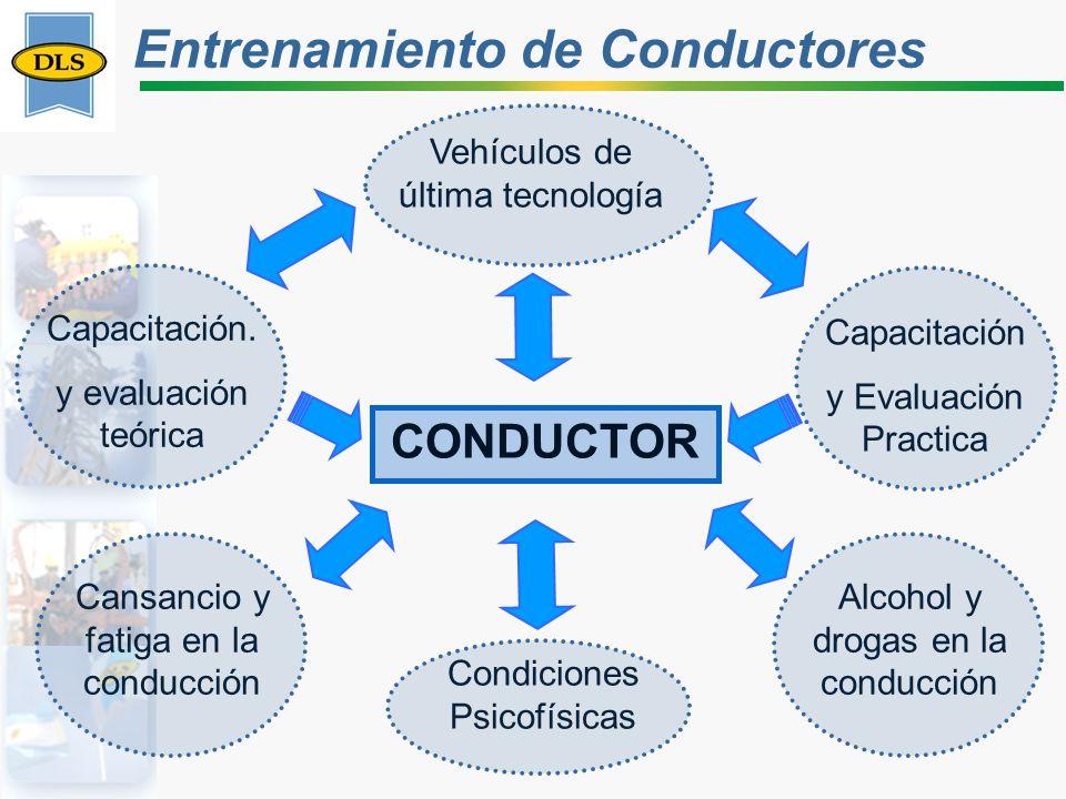 CONDUCTOR Capacitación. y evaluación teórica Capacitación y Evaluación Practica Vehículos de última tecnología Condiciones Psicofísicas Cansancio y fa