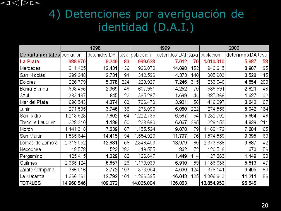 20 4) Detenciones por averiguación de identidad (D.A.I.)