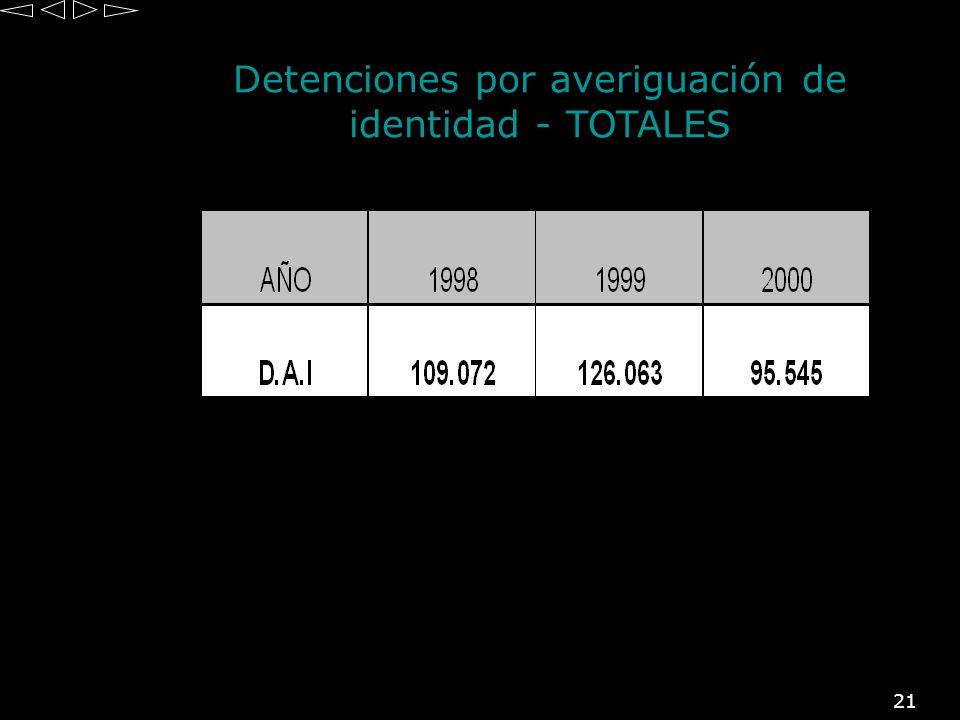 21 Detenciones por averiguación de identidad - TOTALES