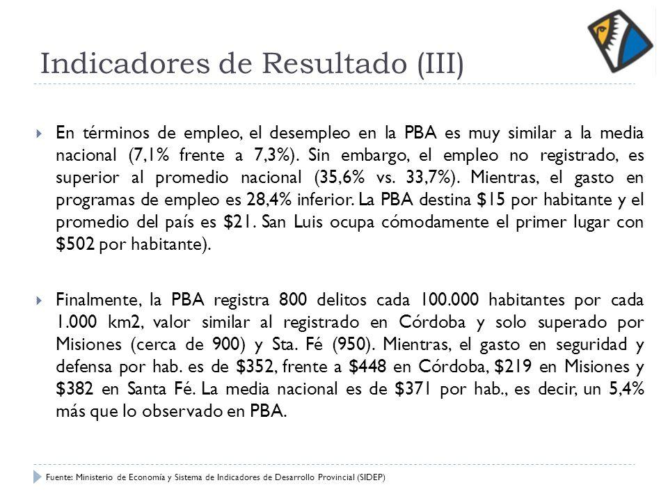 Indicadores de Resultado (III) En términos de empleo, el desempleo en la PBA es muy similar a la media nacional (7,1% frente a 7,3%). Sin embargo, el