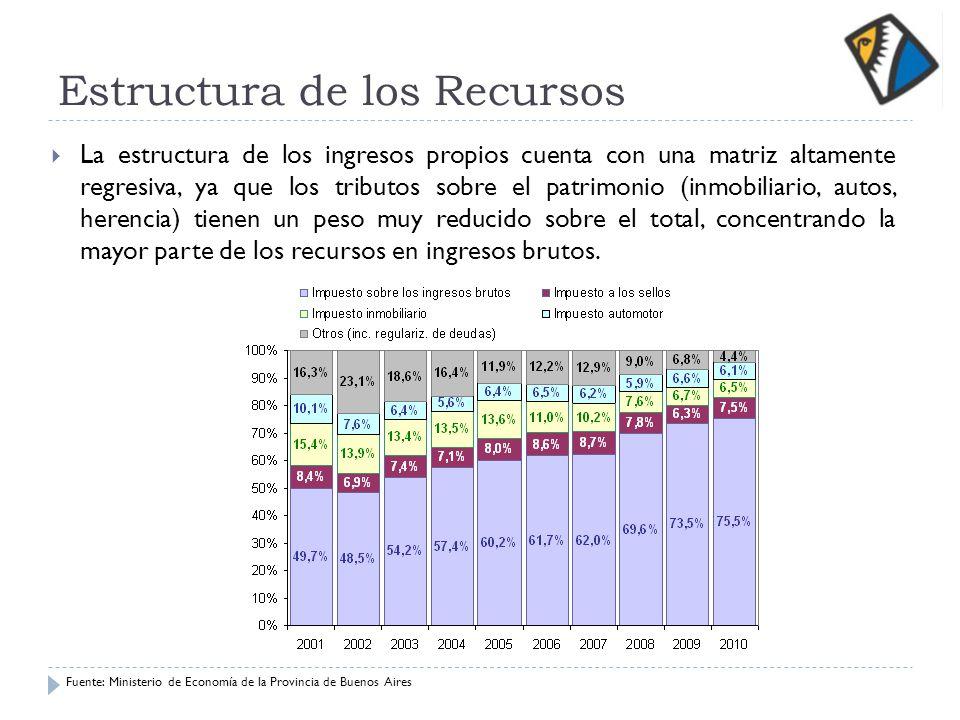 Estructura de los Recursos La estructura de los ingresos propios cuenta con una matriz altamente regresiva, ya que los tributos sobre el patrimonio (i
