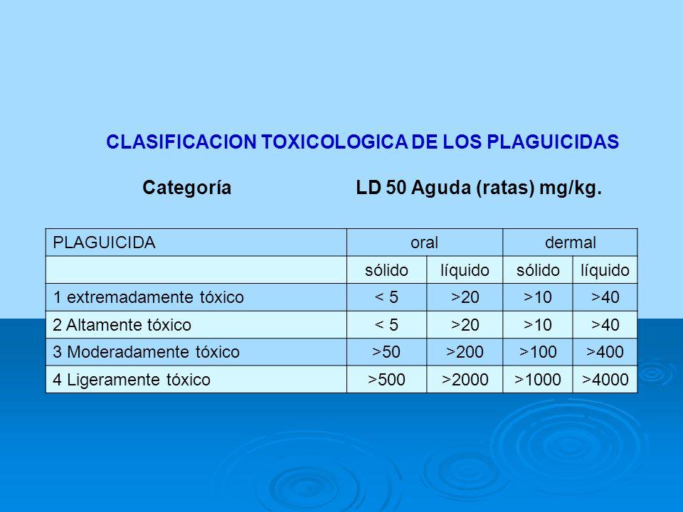 CLASIFICACION TOXICOLOGICA DE LOS PLAGUICIDAS Categoría LD 50 Aguda (ratas) mg/kg. PLAGUICIDAoraldermal sólidolíquidosólidolíquido 1 extremadamente tó