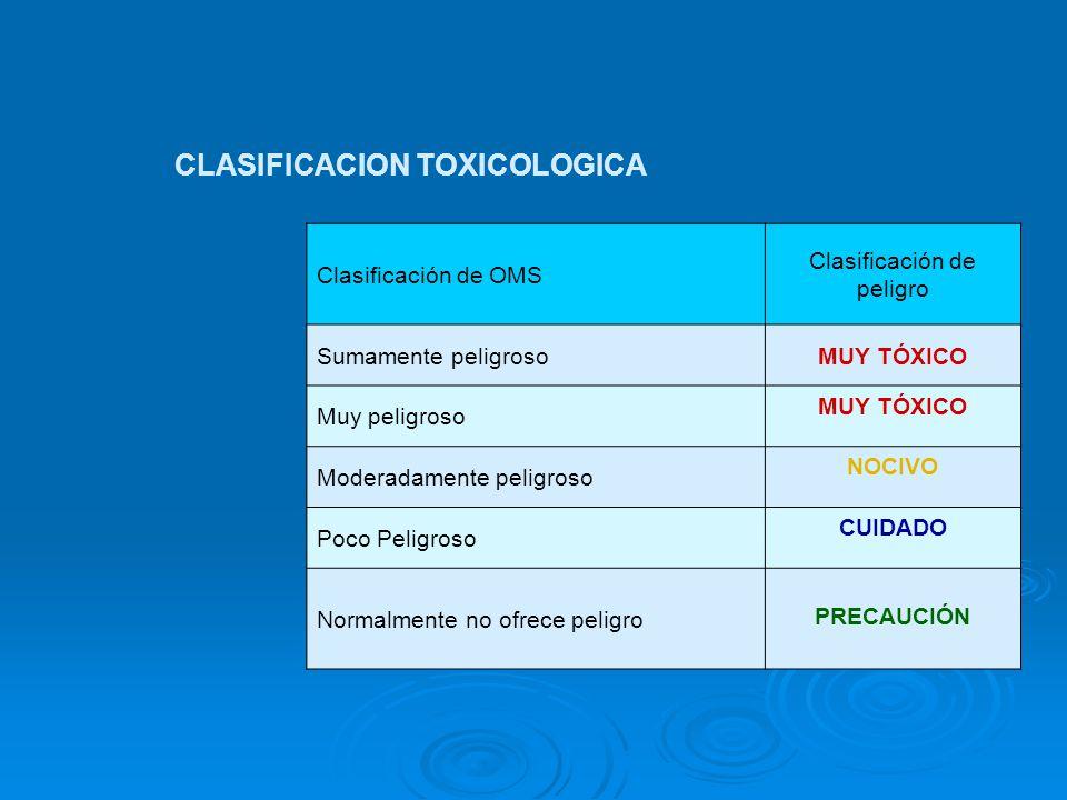 CLASIFICACION TOXICOLOGICA Clasificación de OMS Clasificación de peligro Sumamente peligrosoMUY TÓXICO Muy peligroso MUY TÓXICO Moderadamente peligroso NOCIVO Poco Peligroso CUIDADO Normalmente no ofrece peligro PRECAUCIÓN