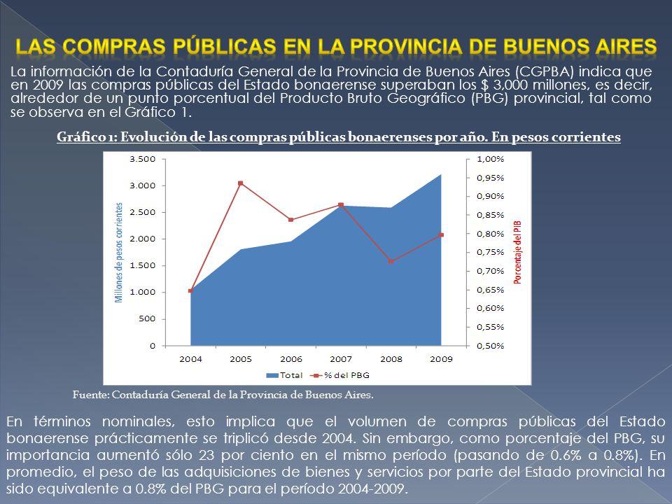 La información de la Contaduría General de la Provincia de Buenos Aires (CGPBA) indica que en 2009 las compras públicas del Estado bonaerense superaba