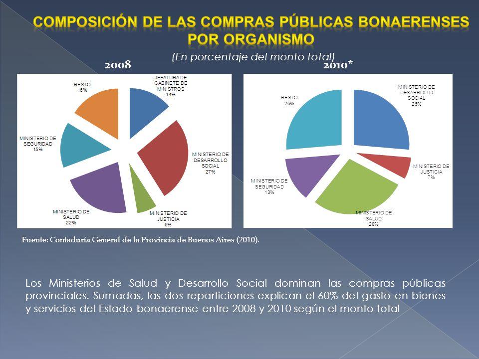 20082010* Fuente: Contaduría General de la Provincia de Buenos Aires (2010). Los Ministerios de Salud y Desarrollo Social dominan las compras públicas
