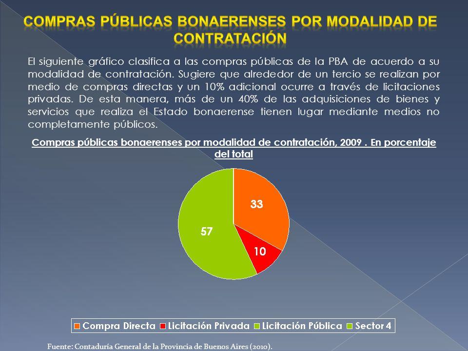 El siguiente gráfico clasifica a las compras públicas de la PBA de acuerdo a su modalidad de contratación. Sugiere que alrededor de un tercio se reali