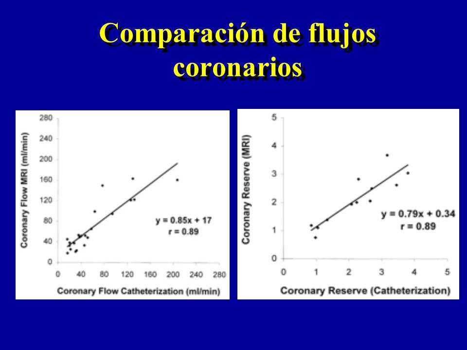 Comparación de flujos coronarios
