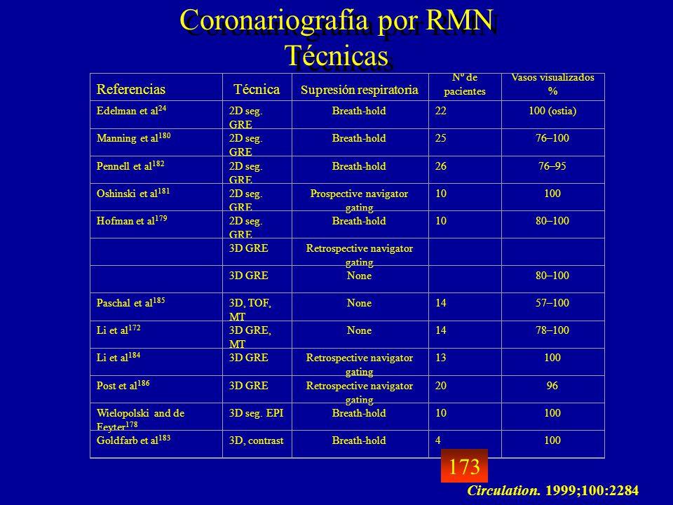 Coronariografía por RMN Técnicas ReferenciasTécnica Supresión respiratoria Nº de pacientes Vasos visualizados % Edelman et al 24 2D seg. GRE Breath-ho