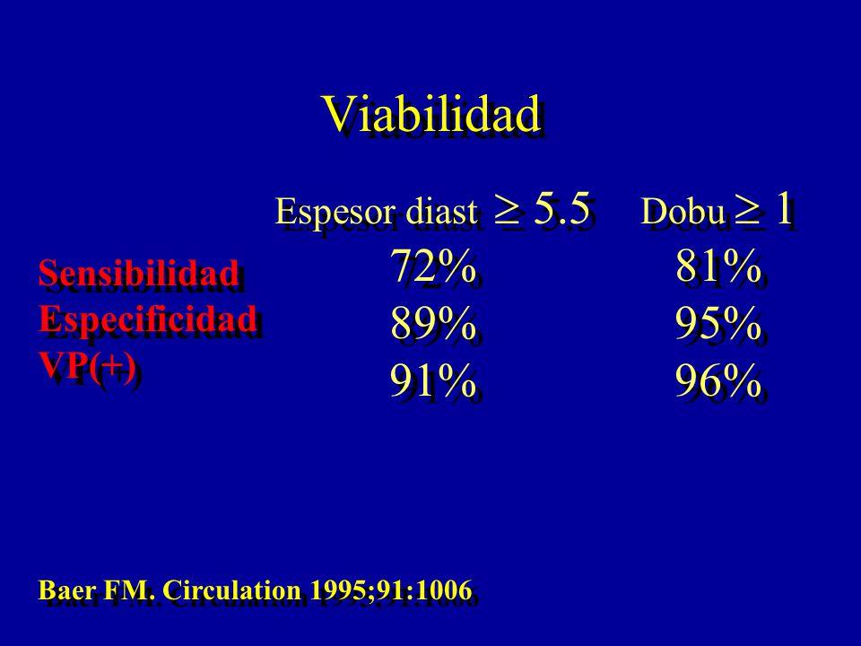 Viabilidad Espesor diast 5.5 72% 89% 91% Espesor diast 5.5 72% 89% 91% Dobu 1 81% 95% 96% Dobu 1 81% 95% 96% Sensibilidad Especificidad VP(+) Sensibil