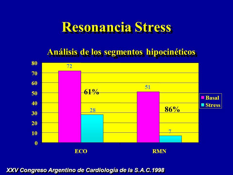 Resonancia Stress XXV Congreso Argentino de Cardiología de la S.A.C.1998 Análisis de los segmentos hipocinéticos 72 51 0 10 20 30 40 50 60 70 80 ECORM
