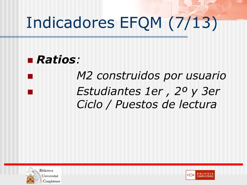 Indicadores EFQM (7/13) Ratios: M2 construidos por usuario Estudiantes 1er, 2º y 3er Ciclo / Puestos de lectura
