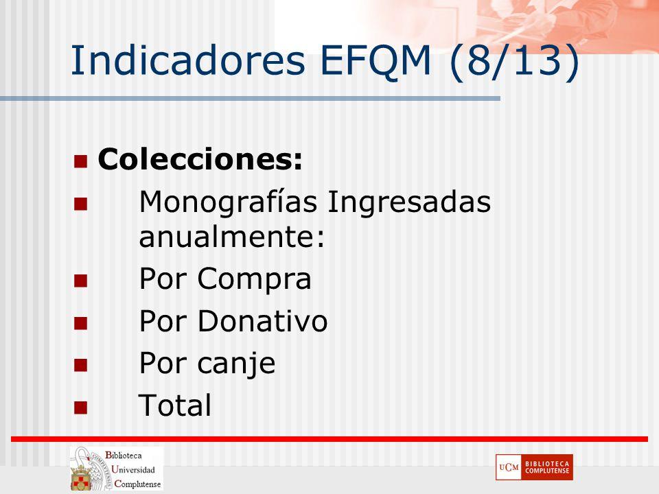 Indicadores EFQM (8/13) Colecciones: Monografías Ingresadas anualmente: Por Compra Por Donativo Por canje Total