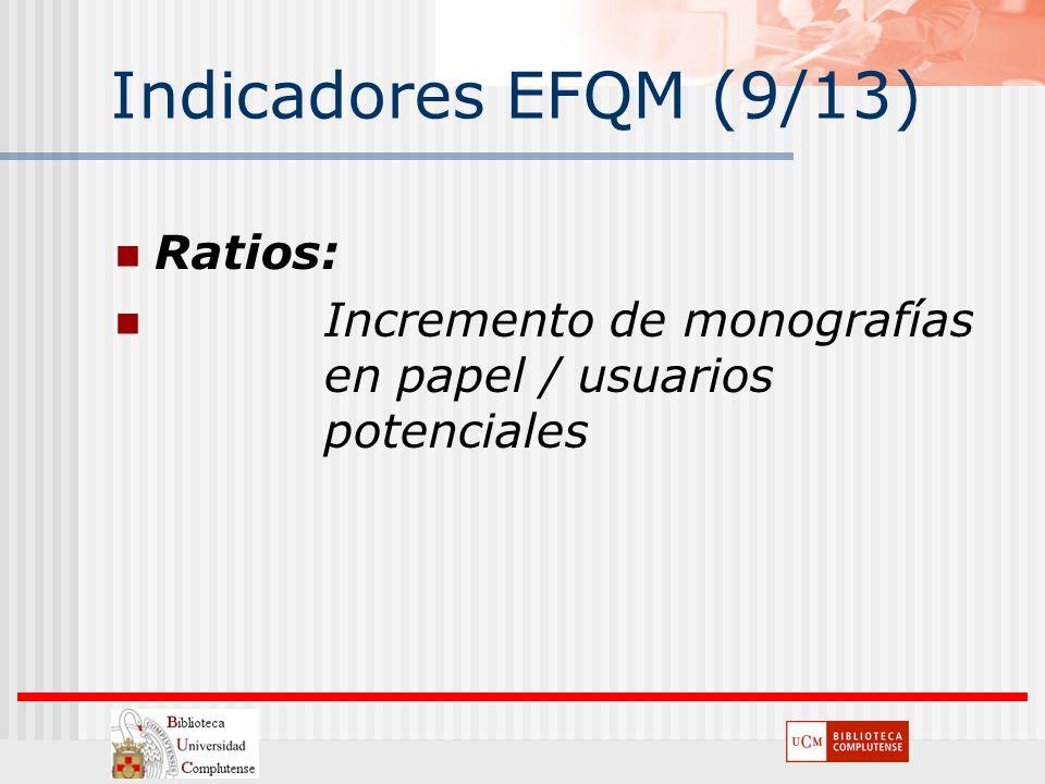 Indicadores EFQM (9/13) Ratios: Incremento de monografías en papel / usuarios potenciales