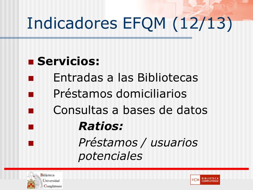 Indicadores EFQM (12/13) Servicios: Entradas a las Bibliotecas Préstamos domiciliarios Consultas a bases de datos Ratios: Préstamos / usuarios potenci