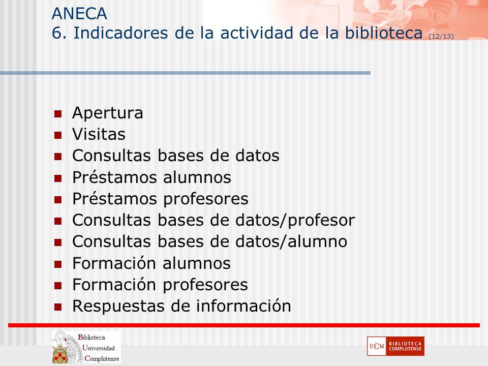 ANECA 6. Indicadores de la actividad de la biblioteca (12/13) Apertura Visitas Consultas bases de datos Préstamos alumnos Préstamos profesores Consult