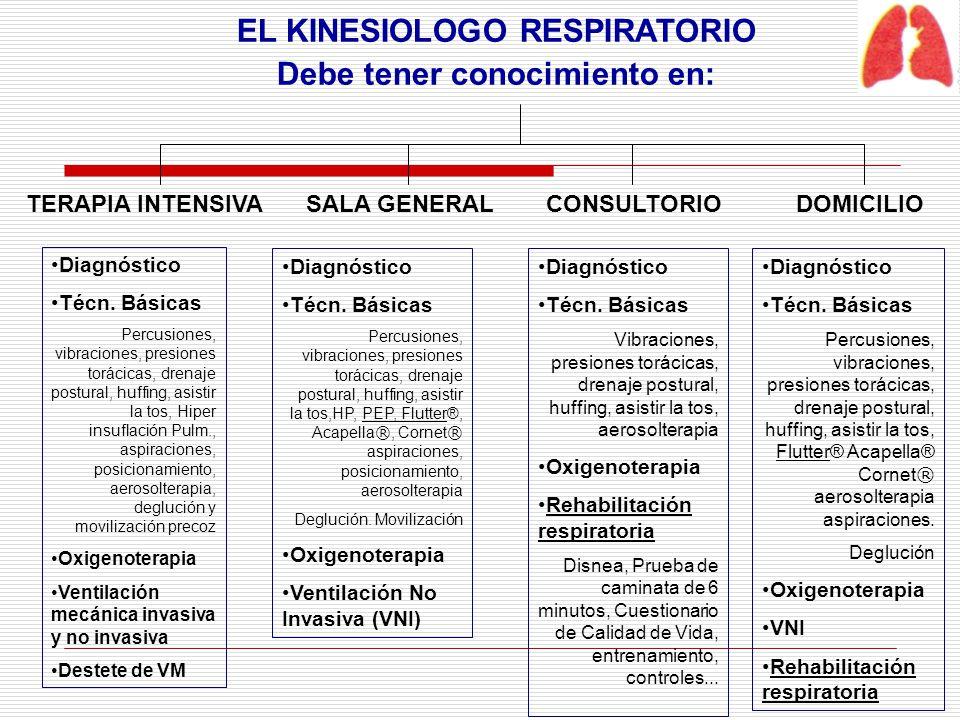 EL KINESIOLOGO RESPIRATORIO Debe tener conocimiento en: TERAPIA INTENSIVASALA GENERALCONSULTORIODOMICILIO Diagnóstico Técn. Básicas Percusiones, vibra