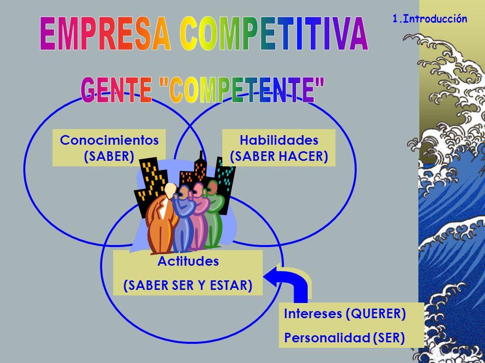 1.Introducción Conocimientos (SABER) Actitudes (SABER SER Y ESTAR) Intereses (QUERER) Personalidad (SER) Habilidades (SABER HACER)