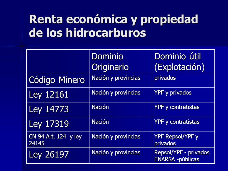 Renta económica y propiedad de los hidrocarburos Dominio Originario Dominio útil (Explotación) Código Minero Nación y provincias privados Ley 12161 Na