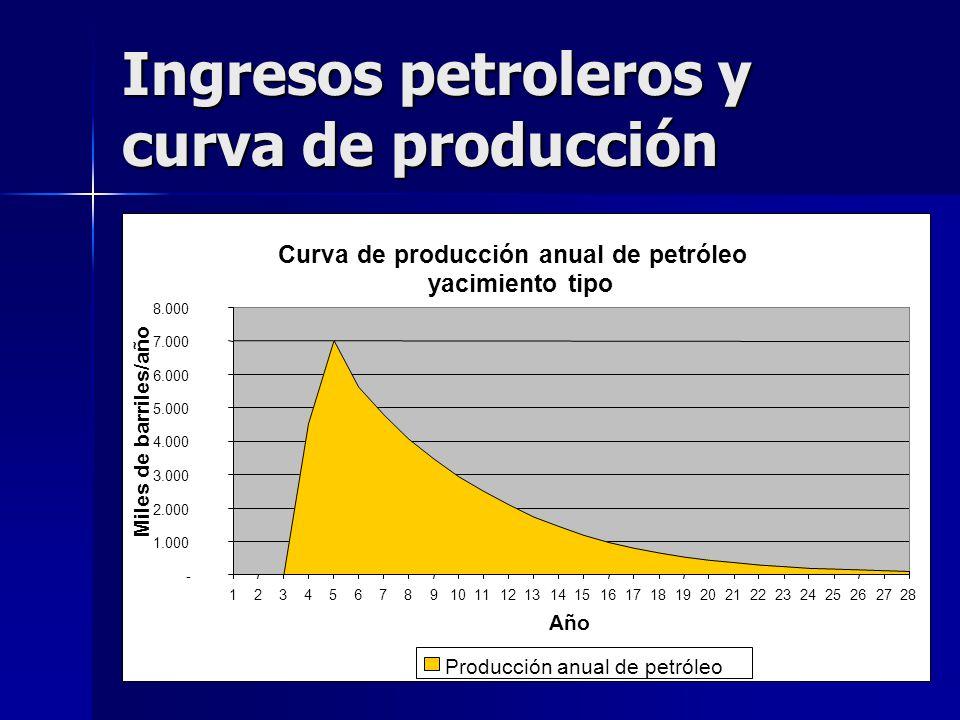 Ingresos petroleros y curva de producción Curva de producción anual de petróleo yacimiento tipo - 1.000 2.000 3.000 4.000 5.000 6.000 7.000 8.000 1234