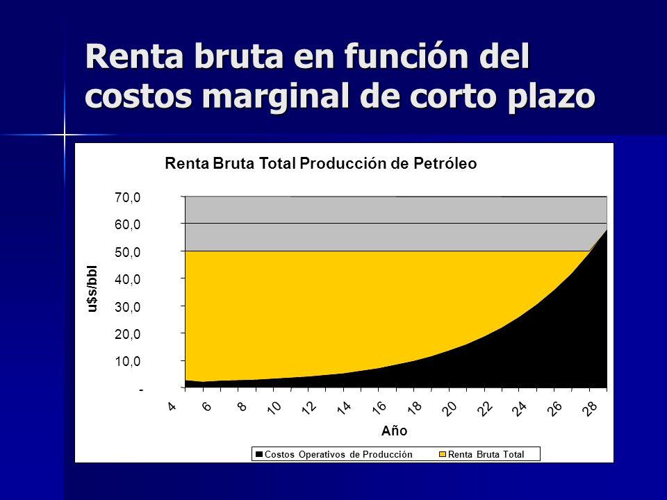 Renta bruta en función del costos marginal de corto plazo Renta Bruta Total Producción de Petróleo - 10,0 20,0 30,0 40,0 50,0 60,0 70,0 468 1012141618
