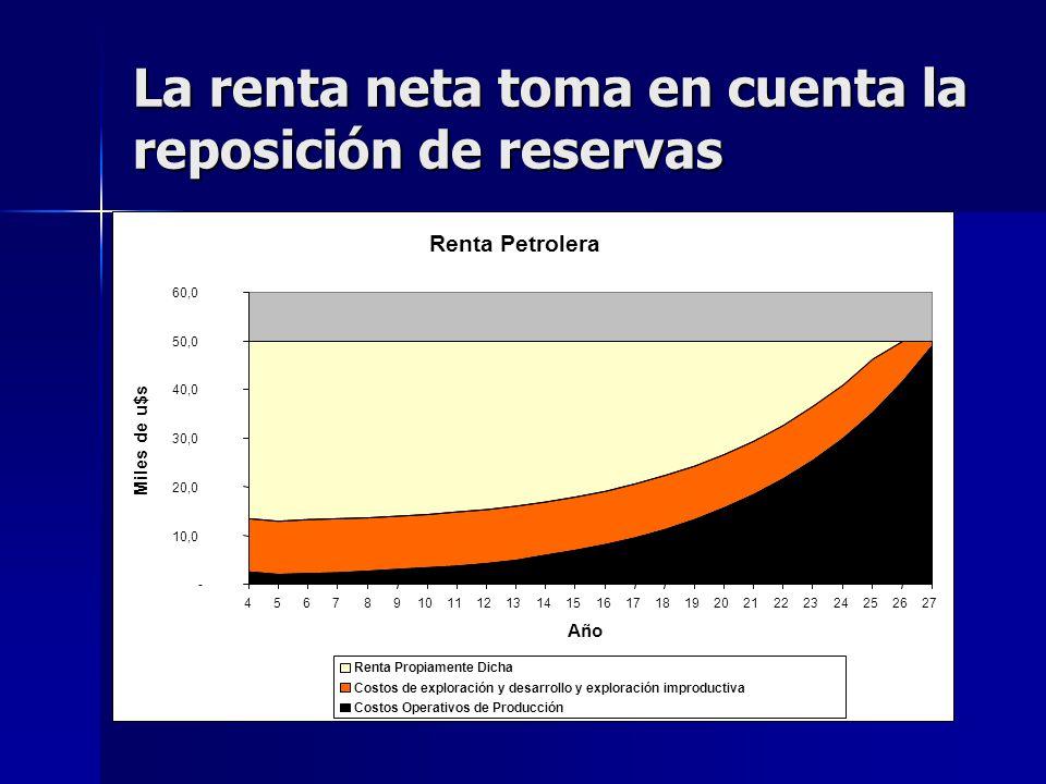 La renta neta toma en cuenta la reposición de reservas Renta Petrolera - 10,0 20,0 30,0 40,0 50,0 60,0 456789101112131415161718192021222324252627 Año