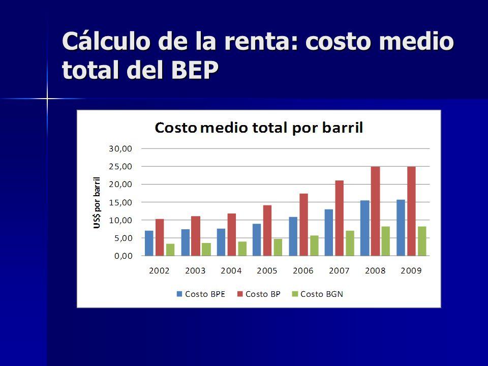 Cálculo de la renta: costo medio total del BEP