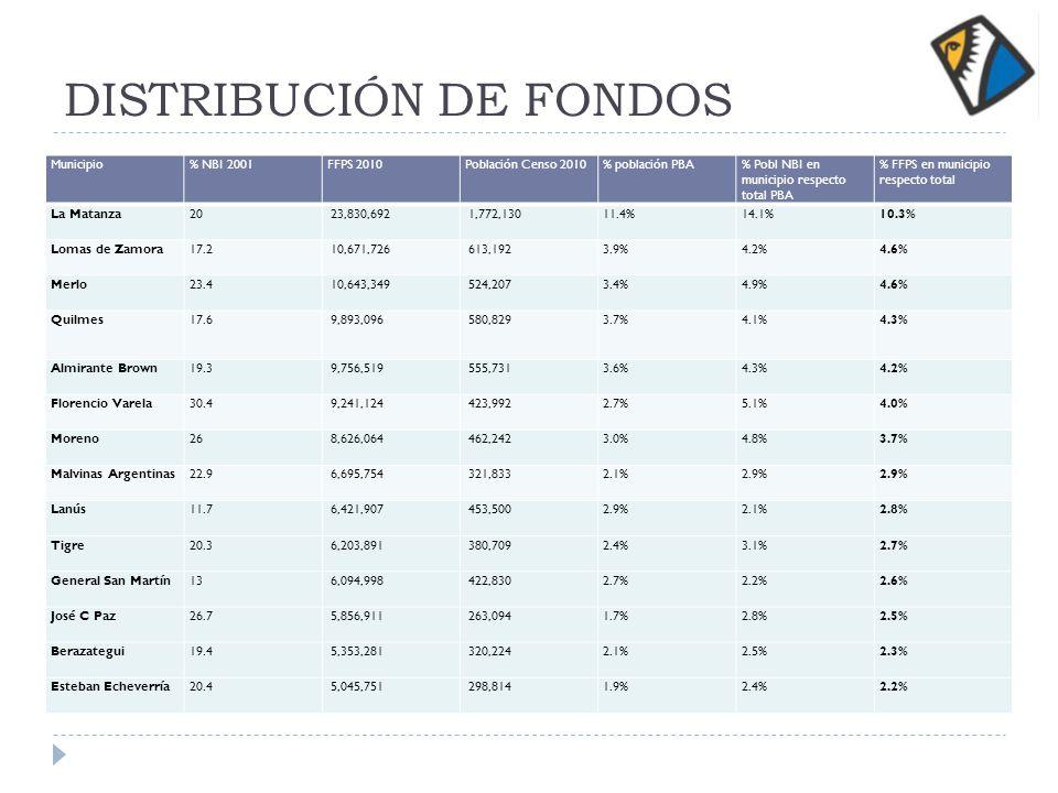 DISTRIBUCIÓN DE FONDOS Municipio% NBI 2001FFPS 2010Población Censo 2010% población PBA% Pobl NBI en municipio respecto total PBA % FFPS en municipio respecto total La Matanza20 23,830,692 1,772,13011.4%14.1%10.3% Lomas de Zamora17.2 10,671,726 613,1923.9%4.2%4.6% Merlo23.4 10,643,349 524,2073.4%4.9%4.6% Quilmes17.6 9,893,096 580,8293.7%4.1%4.3% Almirante Brown19.3 9,756,519 555,7313.6%4.3%4.2% Florencio Varela30.4 9,241,124 423,9922.7%5.1%4.0% Moreno26 8,626,064 462,2423.0%4.8%3.7% Malvinas Argentinas22.9 6,695,754 321,8332.1%2.9% Lanús11.7 6,421,907 453,5002.9%2.1%2.8% Tigre20.3 6,203,891 380,7092.4%3.1%2.7% General San Martín13 6,094,998 422,8302.7%2.2%2.6% José C Paz26.7 5,856,911 263,0941.7%2.8%2.5% Berazategui19.4 5,353,281 320,2242.1%2.5%2.3% Esteban Echeverría20.4 5,045,751 298,8141.9%2.4%2.2%